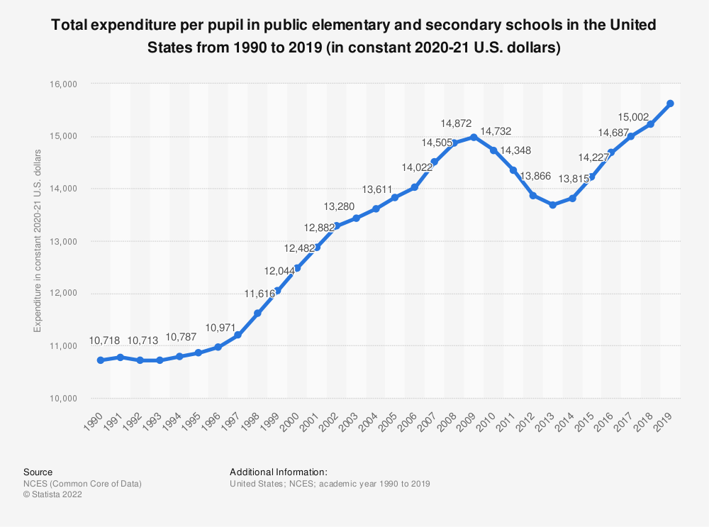 Statistic: Total expenditure per pupil in public elementary and secondary schools in the United States from academic year 1990 to 2016 (in constant 2017-18 U.S. dollars) | Statista