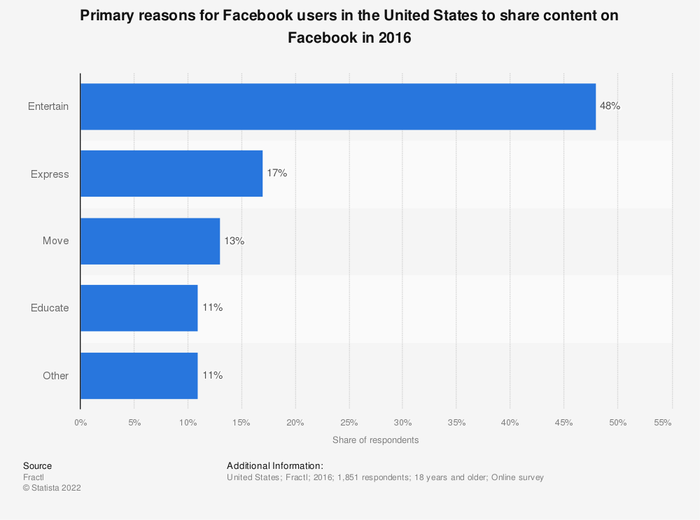 Statistic: Primary reasons for Facebook users in the United States to share content on Facebook in 2016 | Statista