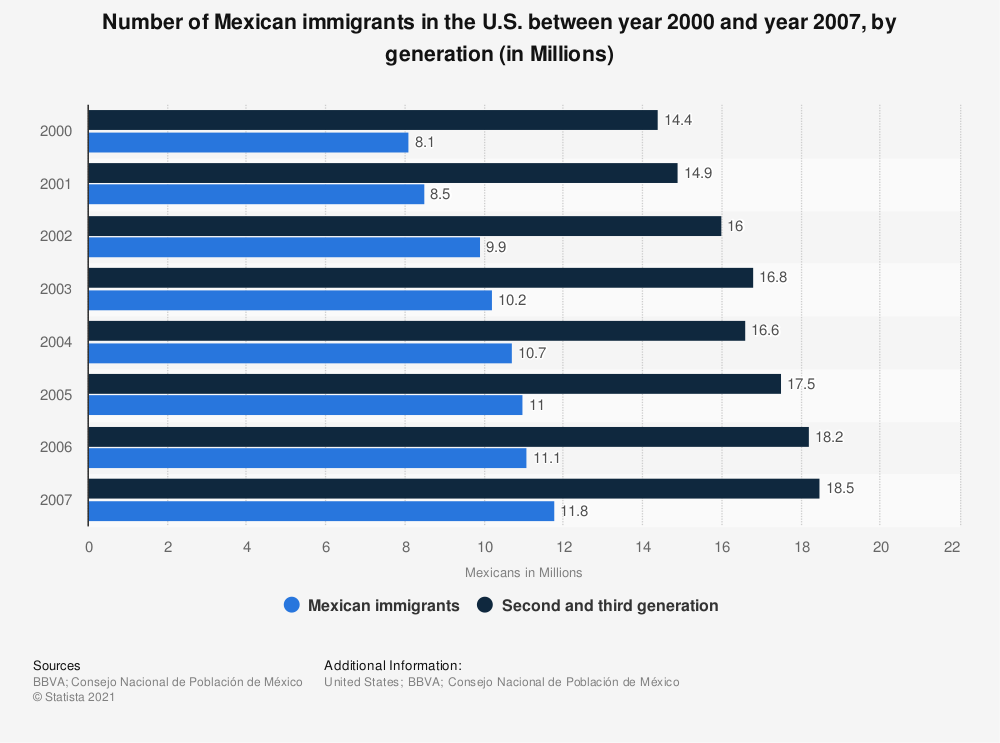 Statistic: Number of Mexican immigrants in the U.S. between year 2000 and year 2007, by generation (in Millions) | Statista