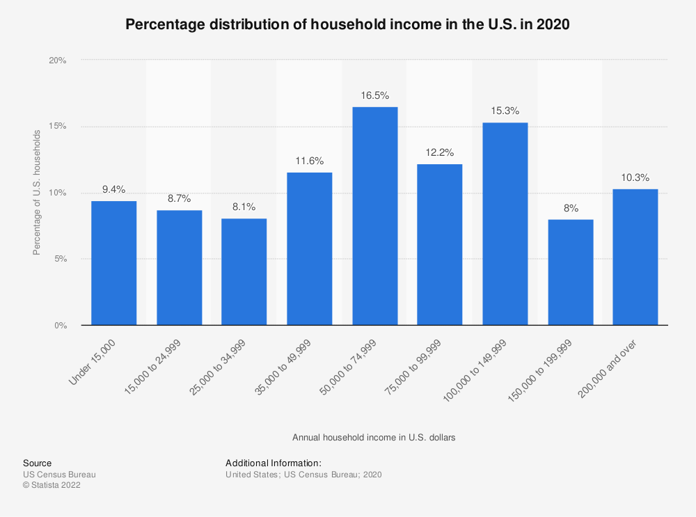 Statistic: Percentage distribution of household income in the United States in 2018 | Statista