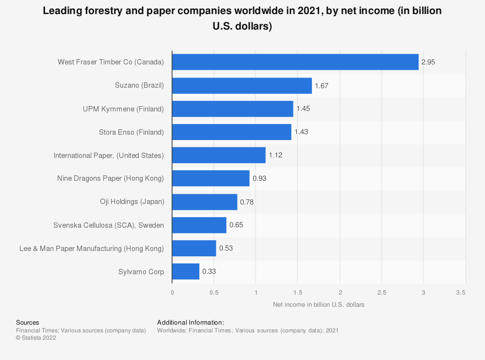 Statistic: Leading forestry and paper companies worldwide in 2020 by net income (in million U.S. dollars) | Statista