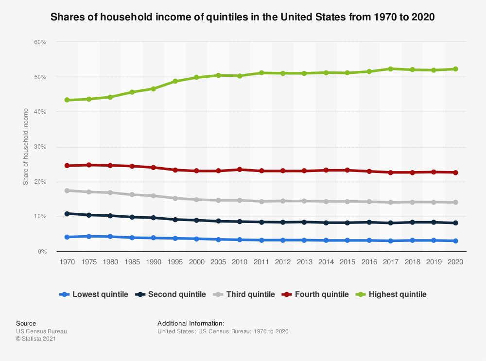 Statistic: Shares of household income of quintiles in the United States from 1970 to 2018 | Statista