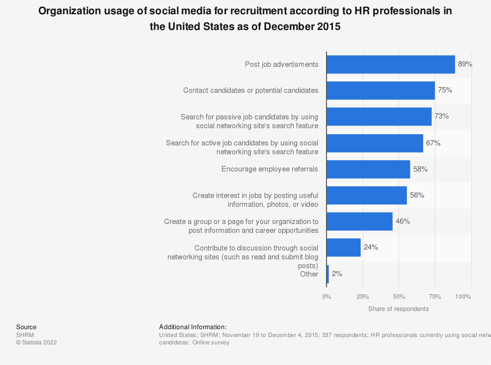 Statistic: Organization usage of social media for recruitment according to HR professionals in the United States as of December 2015 | Statista