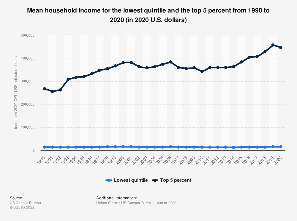 Statistic: Mean household income for the lowest quintile and the top 5 percent from 1990 to 2018 (in 2018 U.S. dollars) | Statista