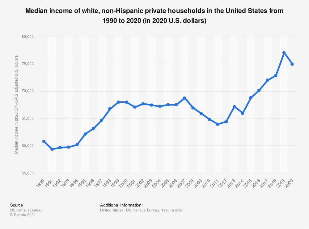 Statistic: Median income of white, non-Hispanic private households in the U.S. from 1990 to 2018 (in 2018 U.S. dollars)   Statista
