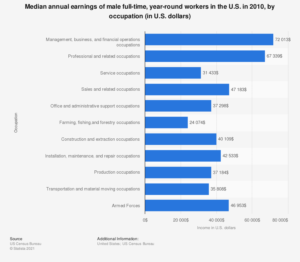 Statistic: Median annual earnings of male full-time, year-round workers in the U.S. in 2010, by occupation (in U.S. dollars) | Statista