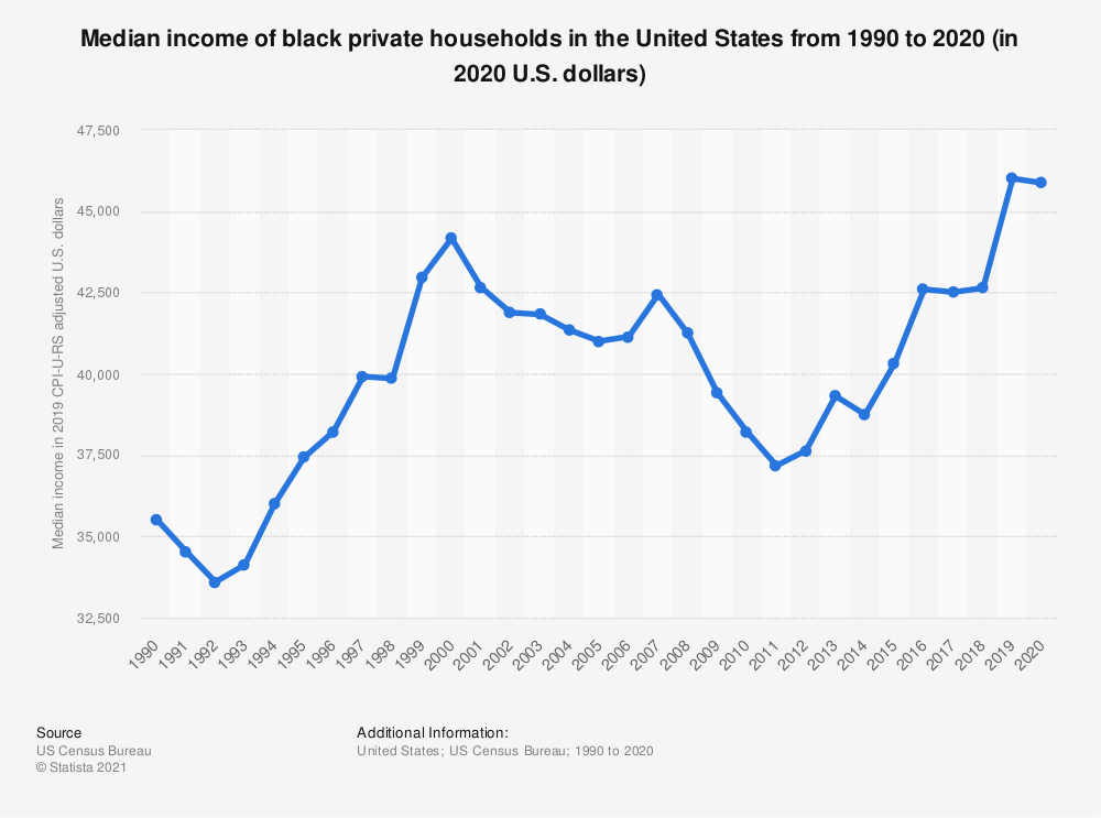 Statistic: Median income of black private households in the U.S. from 1990 to 2018 (in 2018 U.S. dollars) | Statista