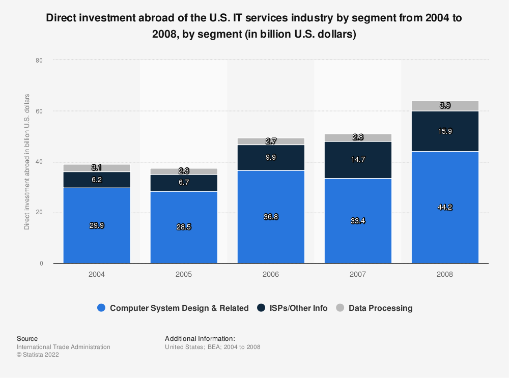 Statistic: Direct investment abroad of the U.S. IT services industry by segment from 2004 to 2008, by segment (in billion U.S. dollars) | Statista