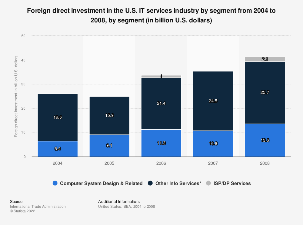 Statistic: Foreign direct investment in the U.S. IT services industry by segment from 2004 to 2008, by segment (in billion U.S. dollars) | Statista