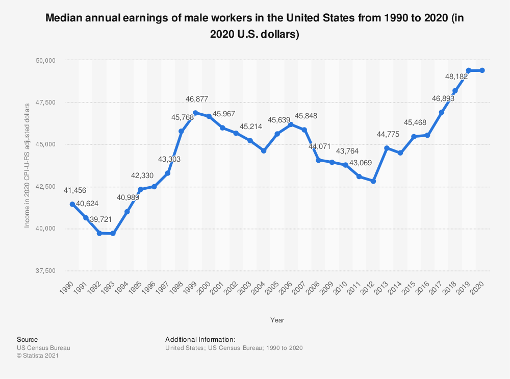 Statistic: Median annual earnings of male workers in the U.S. from 1990 to 2018 (in 2018 U.S. dollars) | Statista