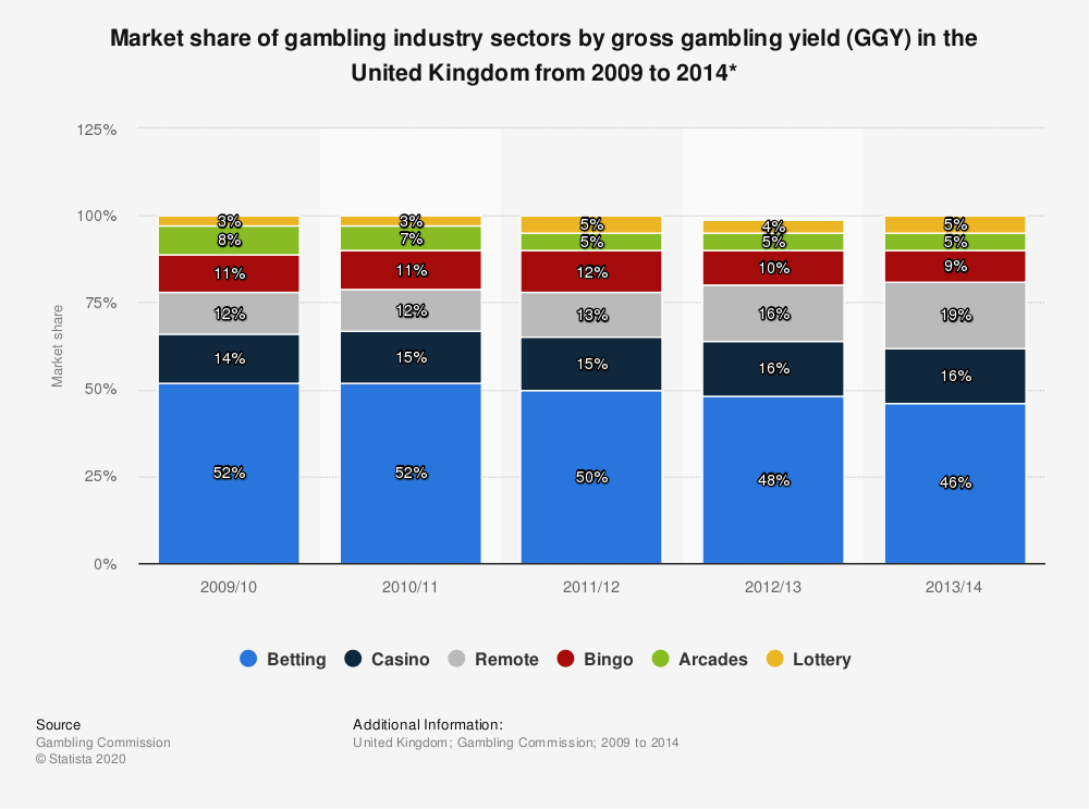 Statistic: Market share of gambling industry sectors by gross gambling yield (GGY) in the United Kingdom from 2009 to 2014* | Statista