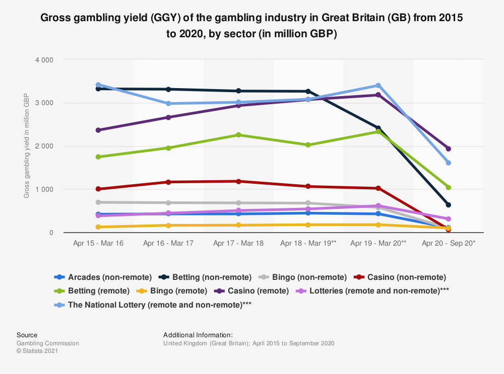 Statistic: Gross gambling yield (GGY) of the gambling industry in Great Britain (GB) from 2009 to 2019, by sector (in million GBP) | Statista