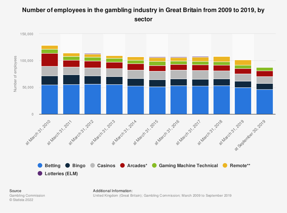 Statistic: Number of employees in the gambling industry in the United Kingdom from 2009 to 2019, by sector | Statista