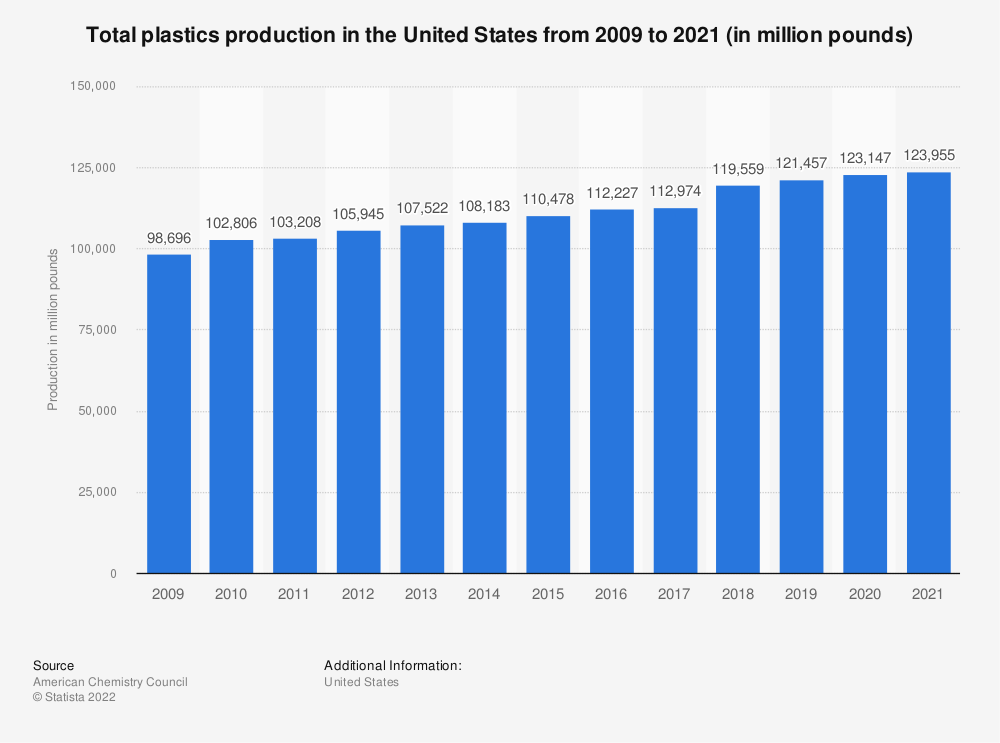 Statistic: Total resin production in the United States from 2008 to 2016 (in million pounds)* | Statista