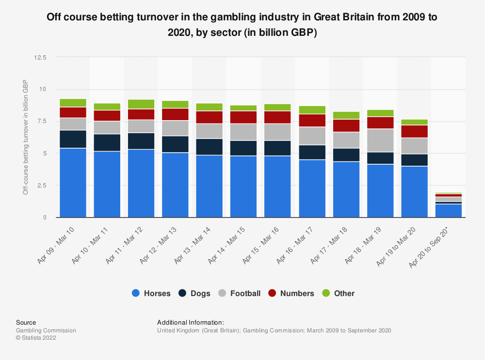 Statistic: Off-course betting turnover in the gambling industry in Great Britain (GB) from 2009 to 2019, by sector (in billion GBP) | Statista