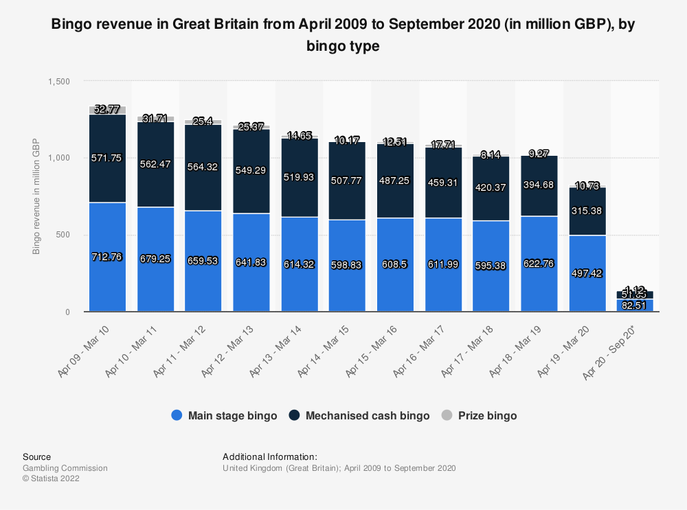 Statistic: Bingo revenue in the gambling industry in the United Kingdom from 2009 to 2019 (in million GBP) | Statista