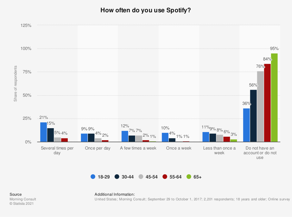 Statistic: How often do you use Spotify? | Statista