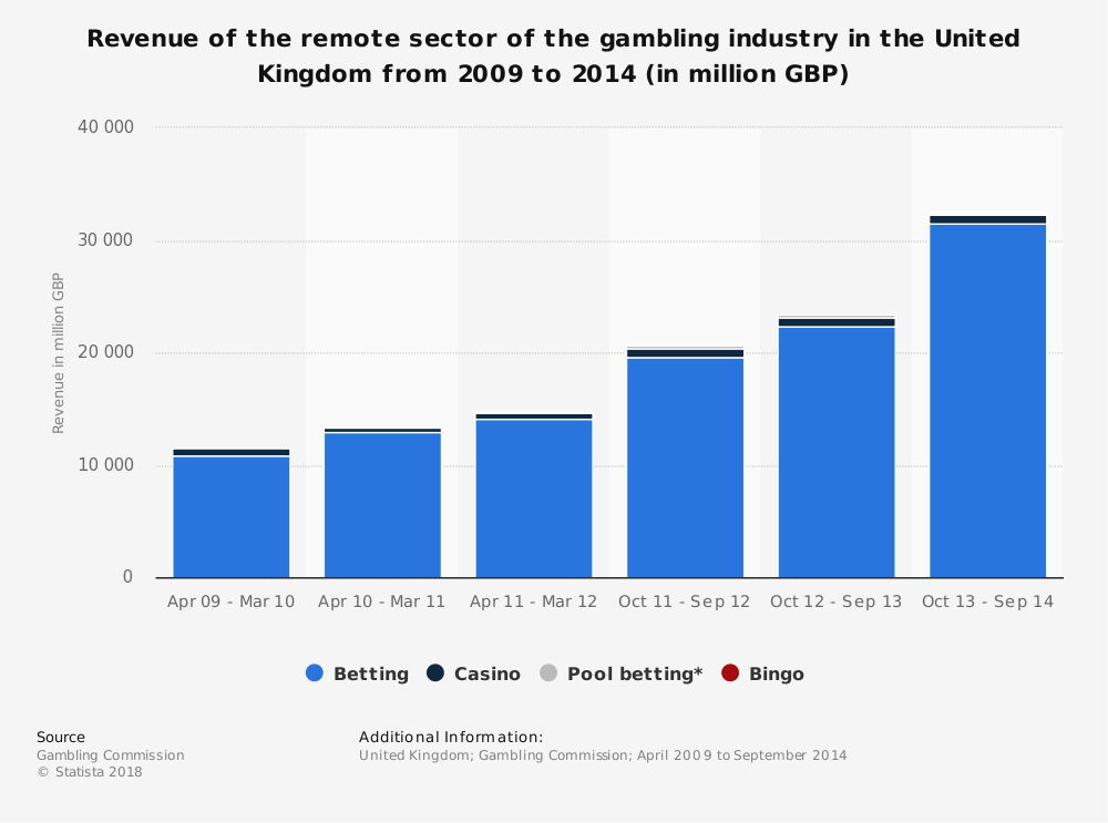 Statistic: Revenue of the remote sector of the gambling industry in the United Kingdom from 2009 to 2014 (in million GBP) | Statista