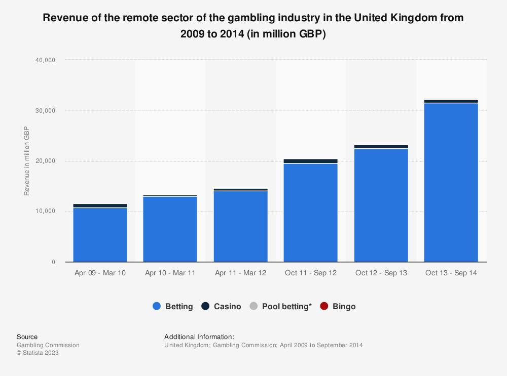 Remote gambling tax uk