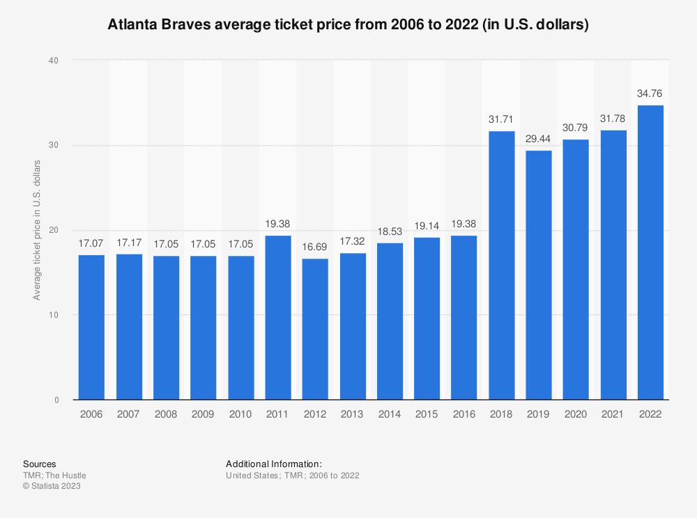 Statistic: Atlanta Braves average ticket price from 2006 to 2019 (in U.S. dollars)* | Statista