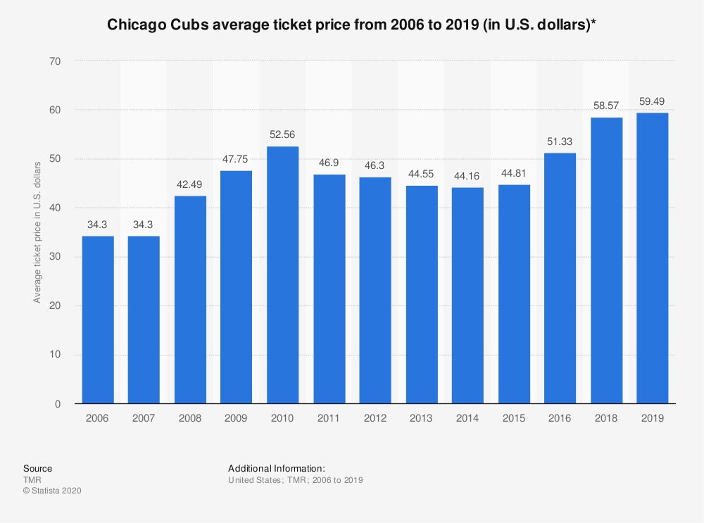 Statistic: Chicago Cubs average ticket price from 2006 to 2018 (in U.S. dollars)* | Statista