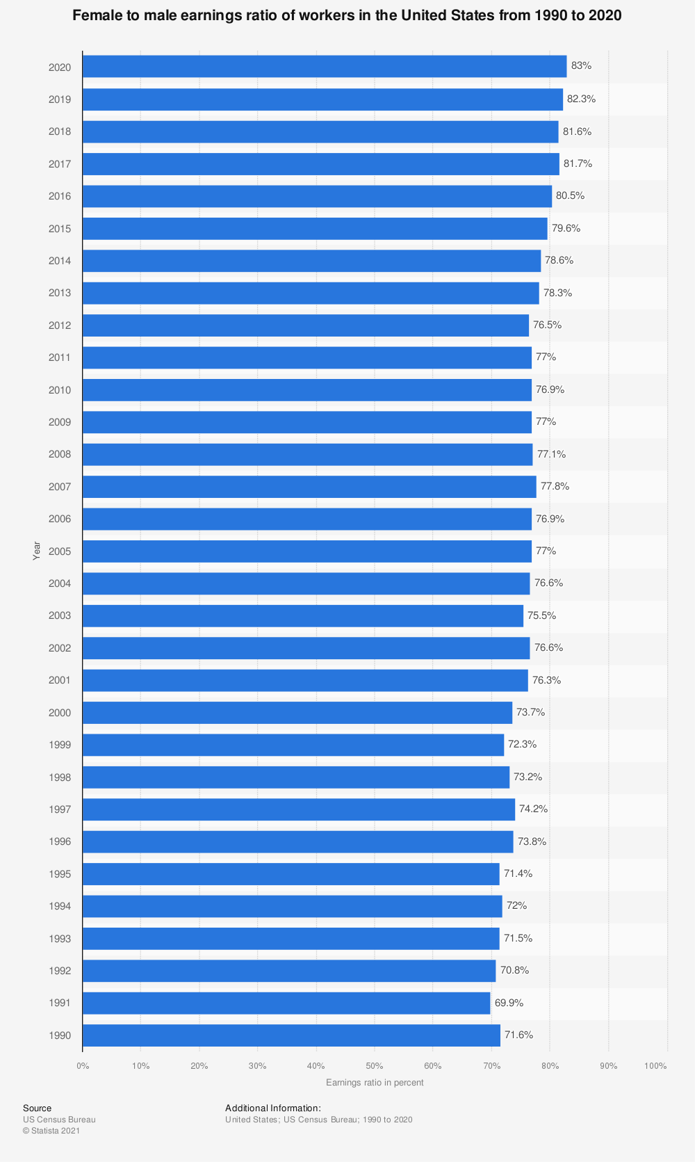 Statistic: Female to male earnings ratio of workers in the United States from 1990 to 2019 | Statista