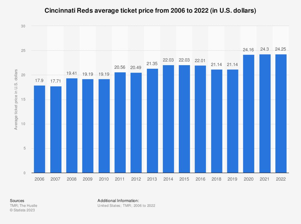 Statistic: Cincinnati Reds average ticket price from 2006 to 2018 (in U.S. dollars)*   Statista