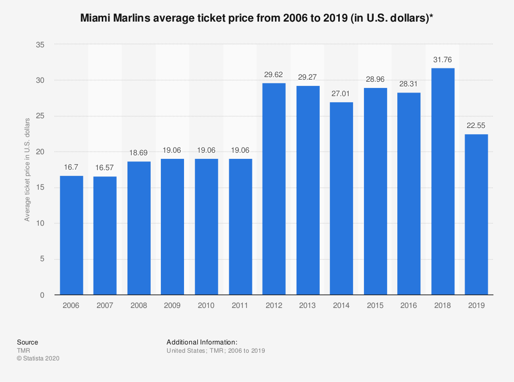 Statistic: Miami Marlins average ticket price from 2006 to 2016 (in U.S. dollars)* | Statista