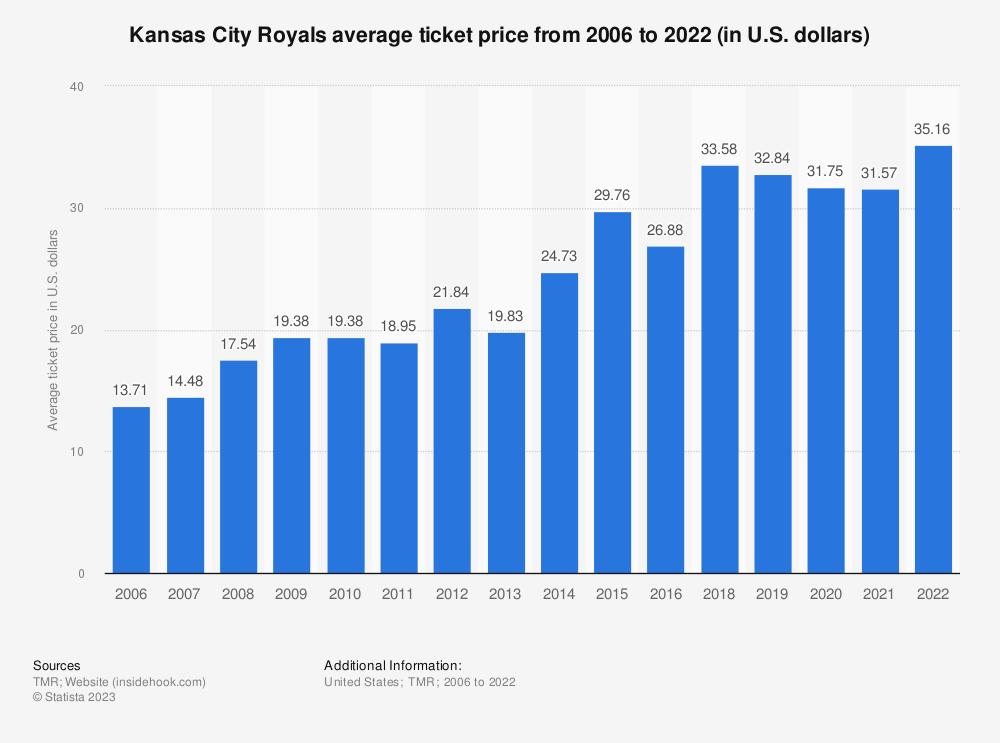 Statistic: Kansas City Royals average ticket price from 2006 to 2018 (in U.S. dollars)* | Statista