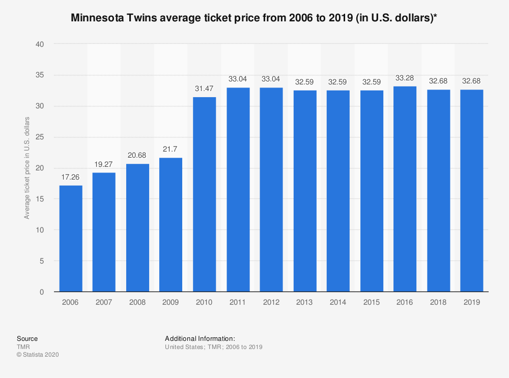 Statistic: Minnesota Twins average ticket price from 2006 to 2019 (in U.S. dollars)* | Statista