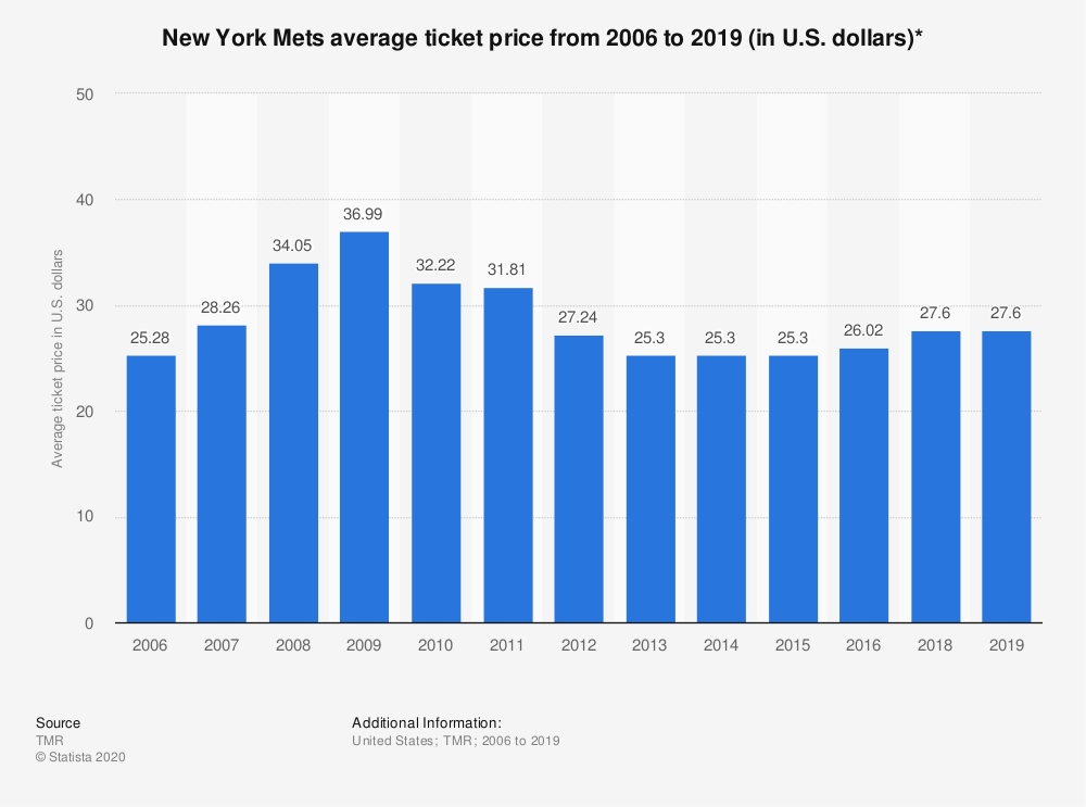 Statistic: New York Mets average ticket price from 2006 to 2019 (in U.S. dollars)* | Statista