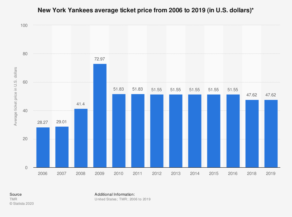 Statistic: New York Yankees average ticket price from 2006 to 2019 (in U.S. dollars)* | Statista