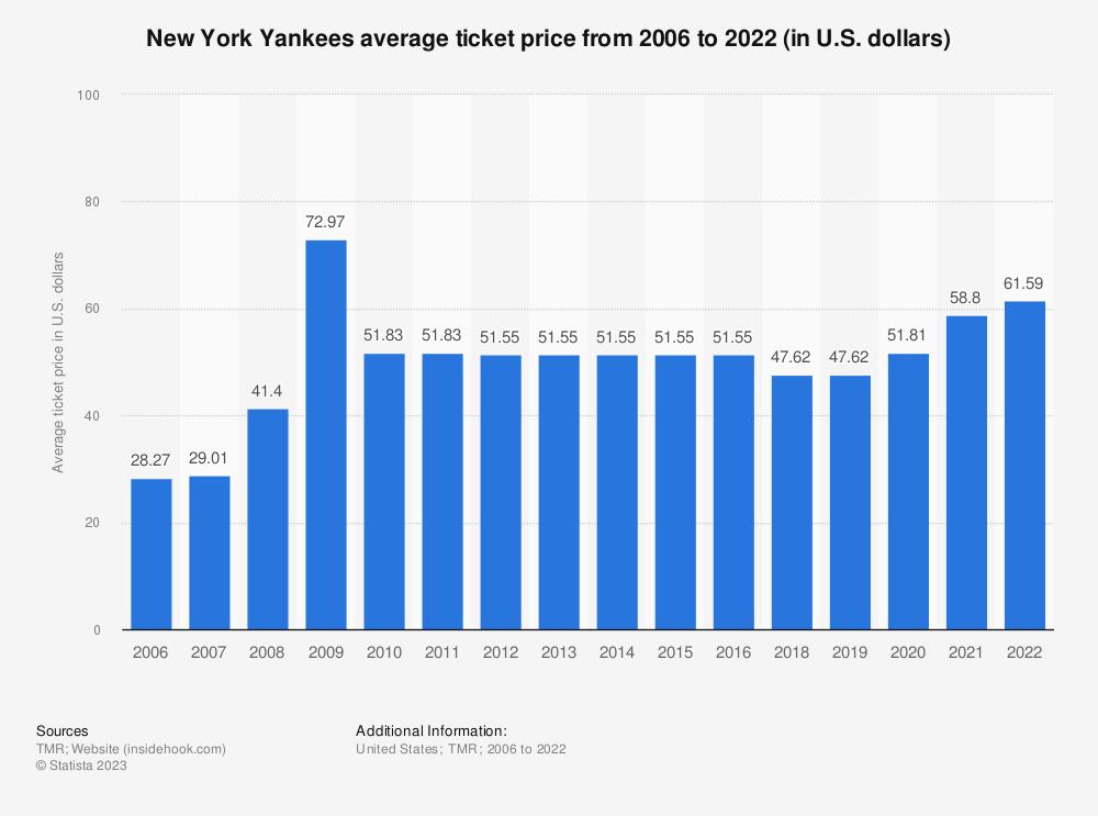 Statistic: New York Yankees average ticket price from 2006 to 2018 (in U.S. dollars)*   Statista