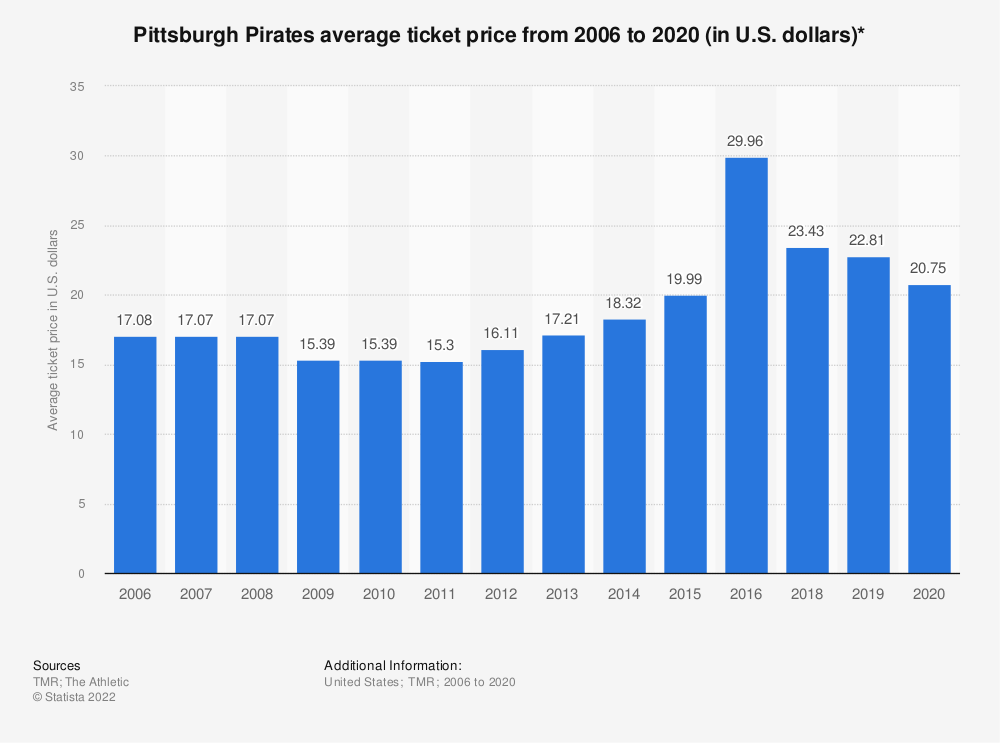 Statistic: Pittsburgh Pirates average ticket price from 2006 to 2018 (in U.S. dollars)* | Statista