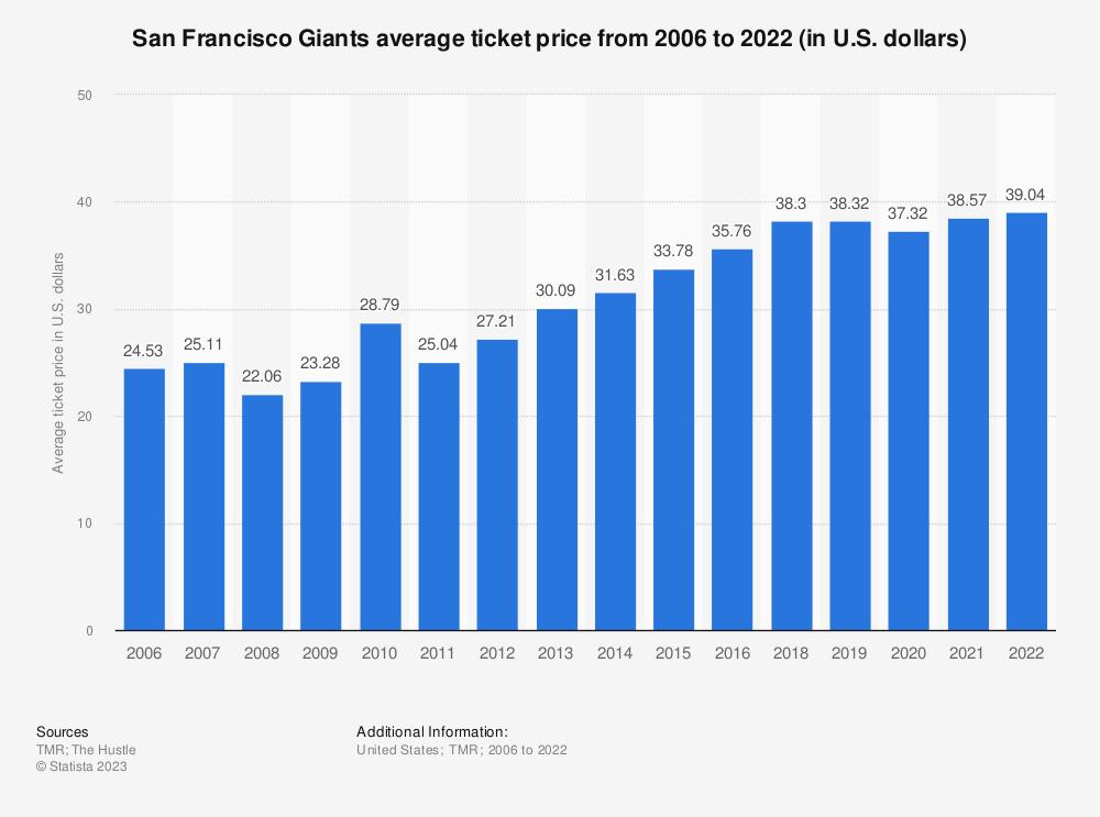 O San Francisco Giants Average Ticket Price 2006 2018