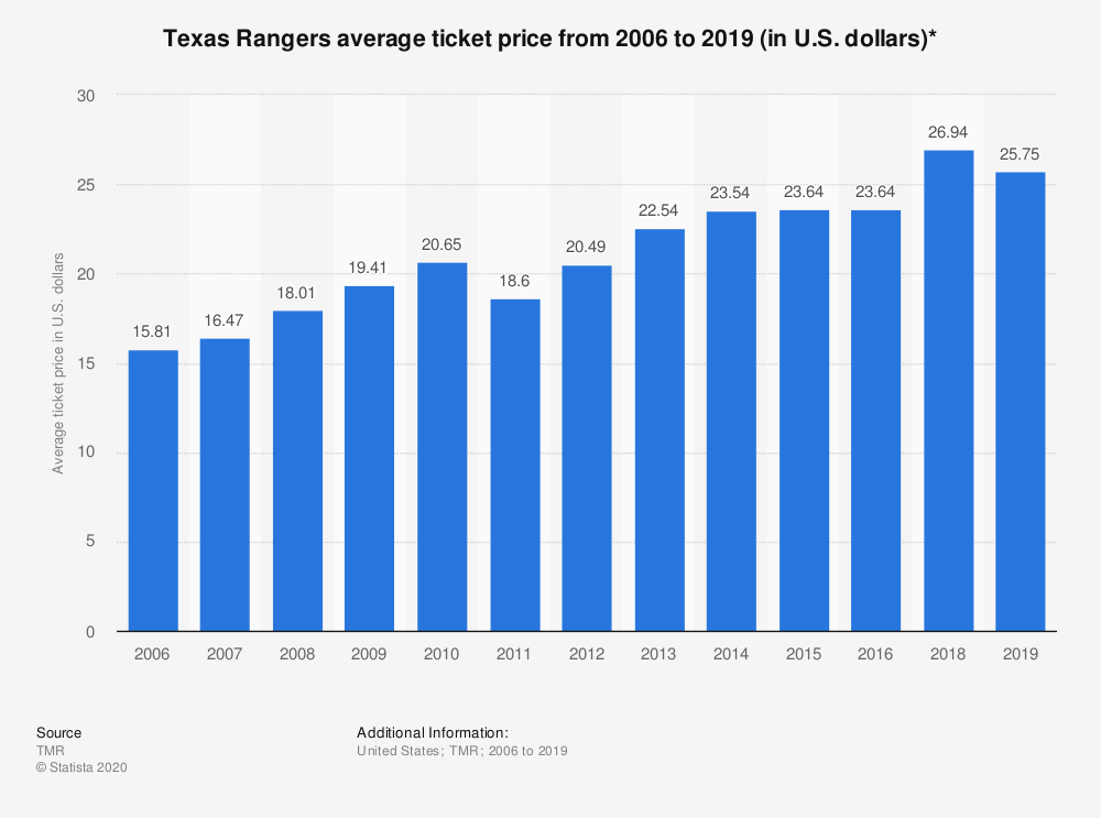 Statistic: Texas Rangers average ticket price from 2006 to 2019 (in U.S. dollars)* | Statista