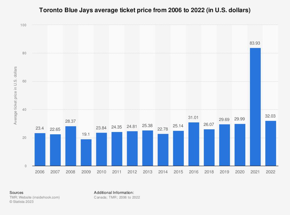 Statistic: Toronto Blue Jays average ticket price from 2006 to 2019 (in U.S. dollars)* | Statista