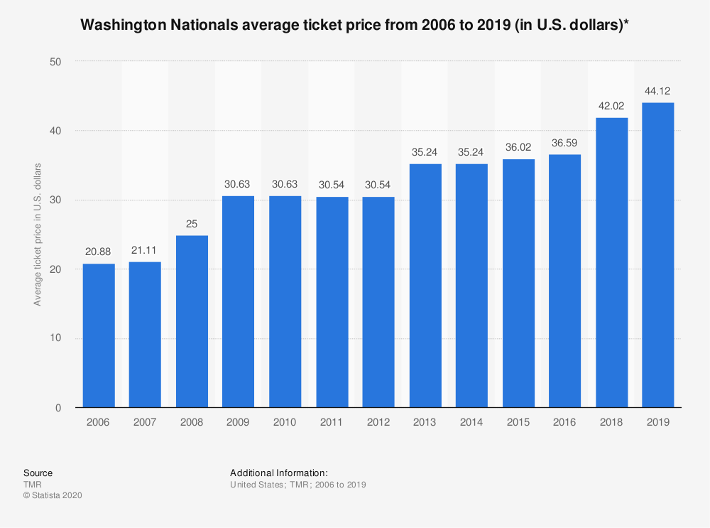 Statistic: Washington Nationals average ticket price from 2006 to 2019 (in U.S. dollars)*   Statista