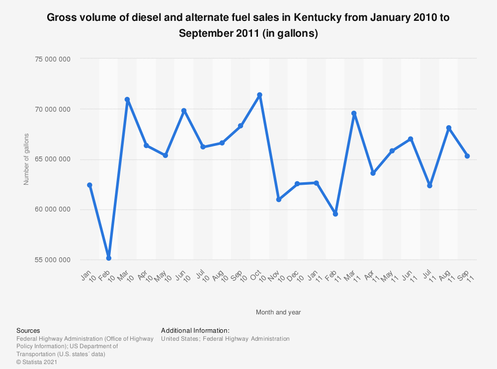 Statistic: Gross volume of diesel and alternate fuel sales in Kentucky from January 2010 to September 2011 (in gallons)   Statista