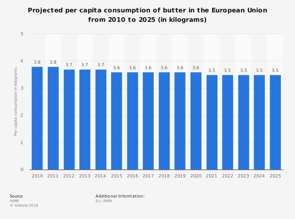 Statistic: Projected per capita consumption of butter in the European Union from 2010 to 2025 (in kilograms) | Statista