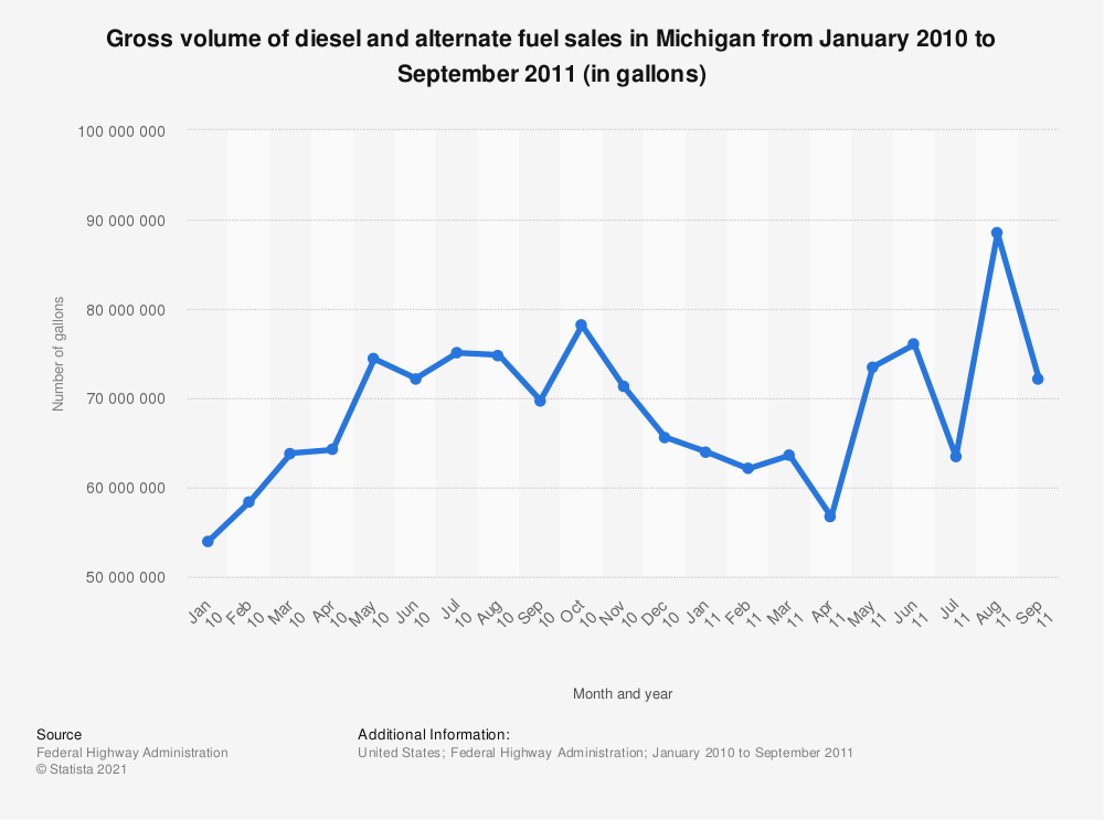 Statistic: Gross volume of diesel and alternate fuel sales in Michigan from January 2010 to September 2011 (in gallons) | Statista