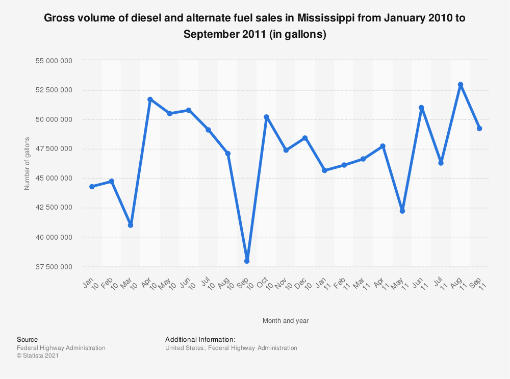 Statistic: Gross volume of diesel and alternate fuel sales in Mississippi from January 2010 to September 2011 (in gallons) | Statista