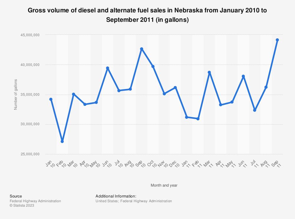 Statistic: Gross volume of diesel and alternate fuel sales in Nebraska from January 2010 to September 2011 (in gallons) | Statista