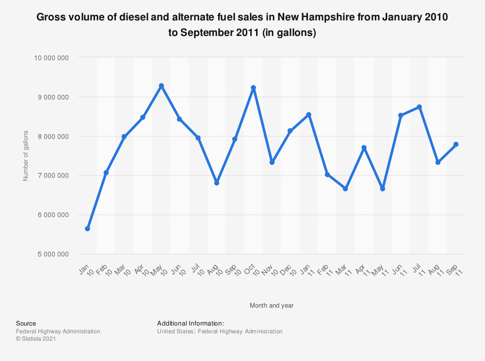 Statistic: Gross volume of diesel and alternate fuel sales in New Hampshire from January 2010 to September 2011 (in gallons) | Statista