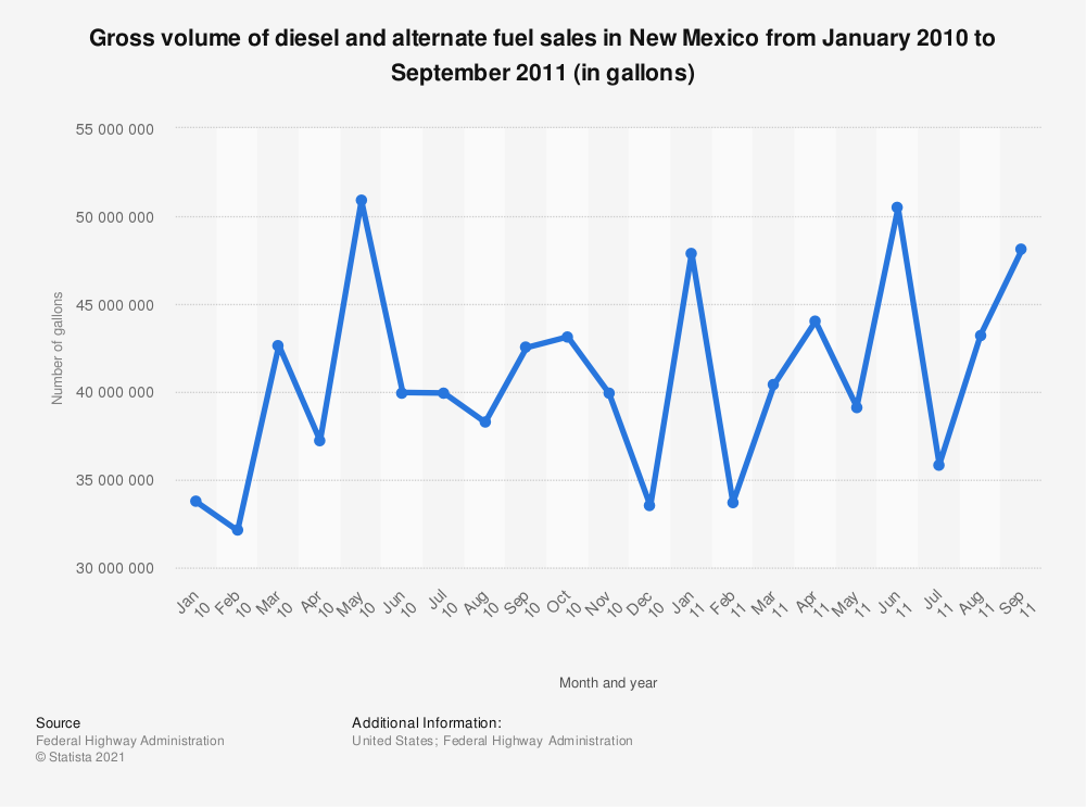 Statistic: Gross volume of diesel and alternate fuel sales in New Mexico from January 2010 to September 2011 (in gallons) | Statista