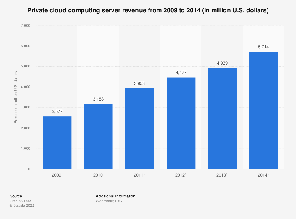 Statistic: Private cloud computing server revenue from 2009 to 2014 (in million U.S. dollars) | Statista