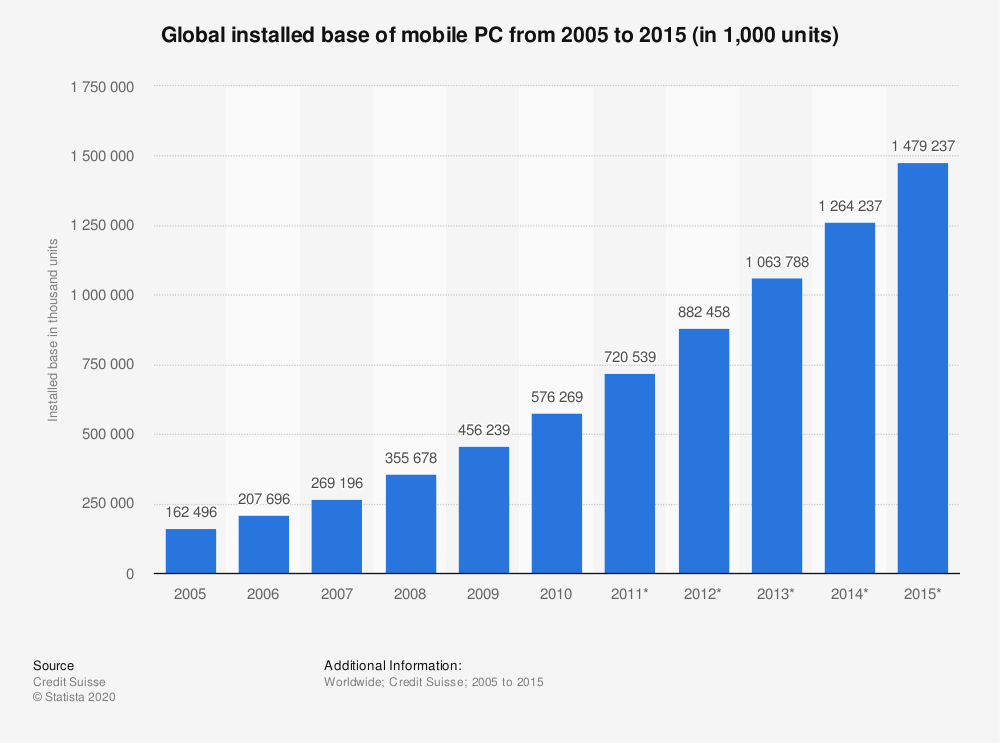 Statistic: Global installed base of mobile PC from 2005 to 2015 (in 1,000 units) | Statista