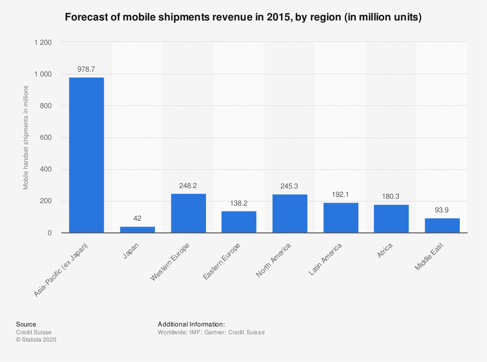 Statistic: Forecast of mobile shipments revenue in 2015, by region (in million units) | Statista