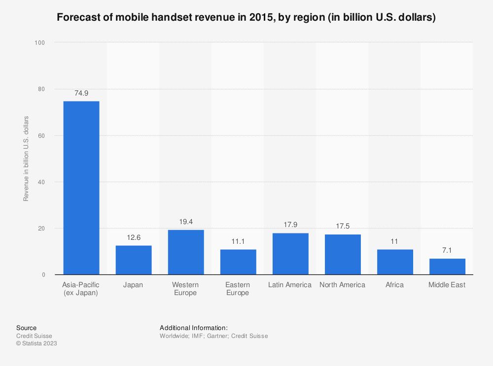 Statistic: Forecast of mobile handset revenue in 2015, by region (in billion U.S. dollars) | Statista