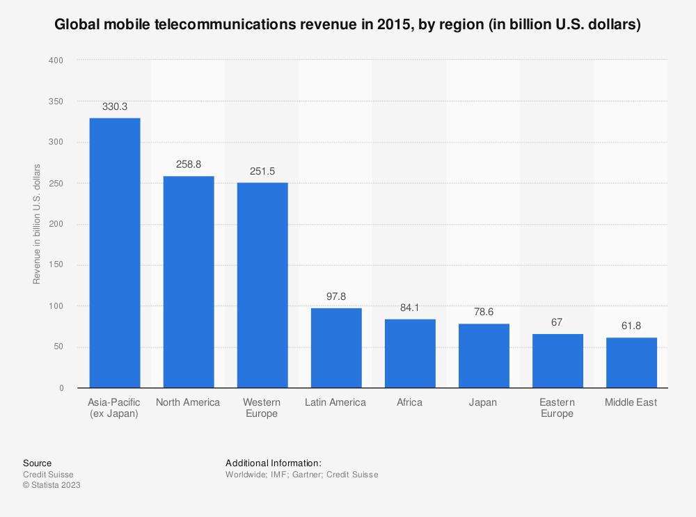 Statistic: Global mobile telecommunications revenue in 2015, by region (in billion U.S. dollars) | Statista